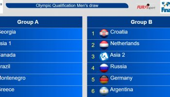 Olympic Games 2020 qualification tournament draw