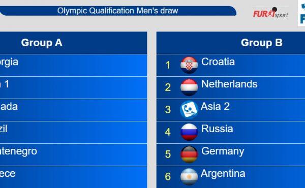 Ždrijeb kvalifikacija za Olimpijske igre Tokio 2020